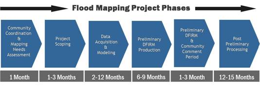Image displaying the separate phases of the map modernization process.